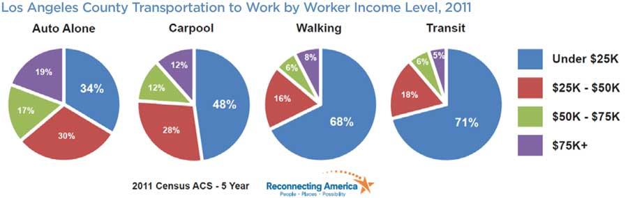 Worksheet. Los Angeles Equity Atlas Framework  Reconnecting America